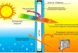 Энергосберегающее (теплосберегающее, низкоэмиссионное) стекло